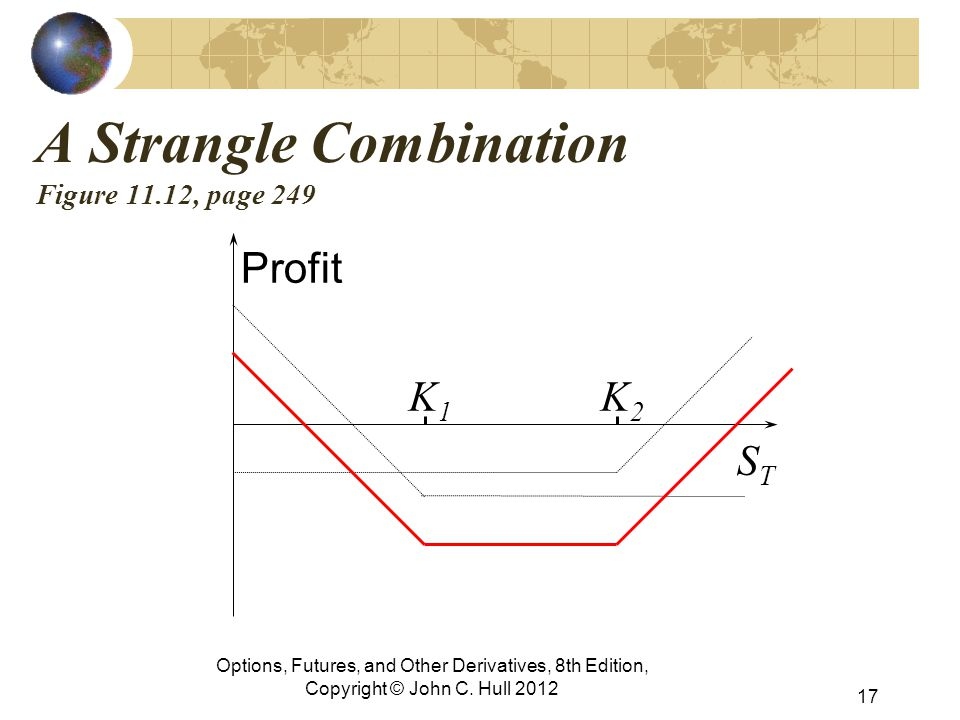 A Strangle Combination Figure 11.12, page 249