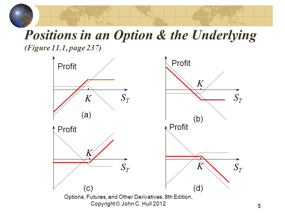 Positions in an Option & the Underlying (Figure 11.1, page 237)
