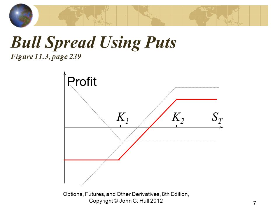 Bull Spread Using Puts Figure 11.3, page 239