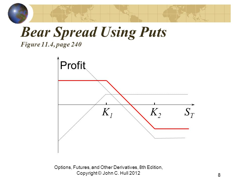 Bear Spread Using Puts Figure 11.4, page 240