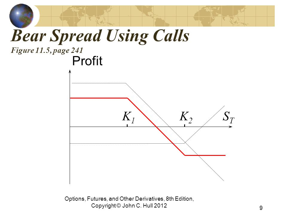 Bear Spread Using Calls Figure 11.5, page 241