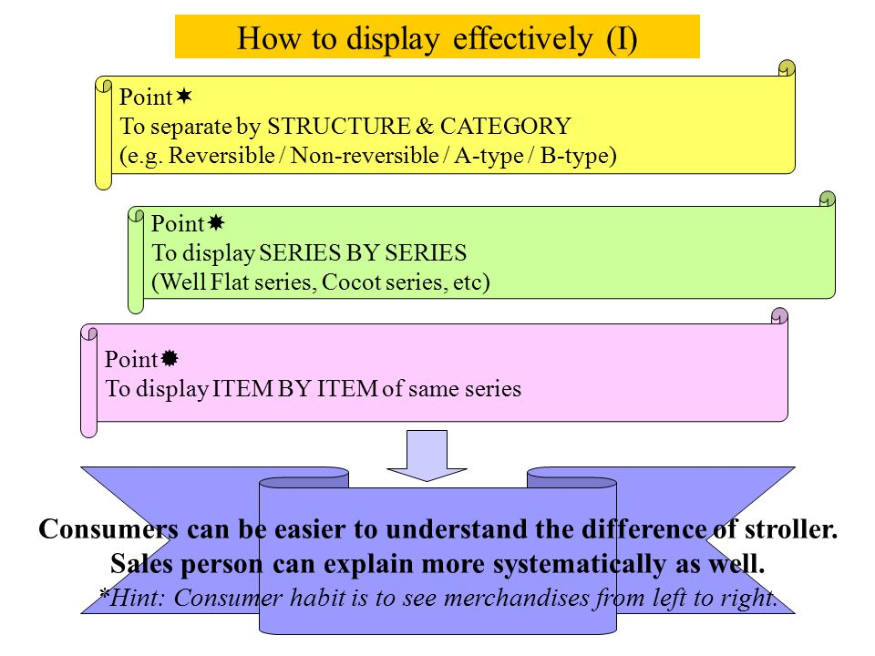 How to display effectively (I)