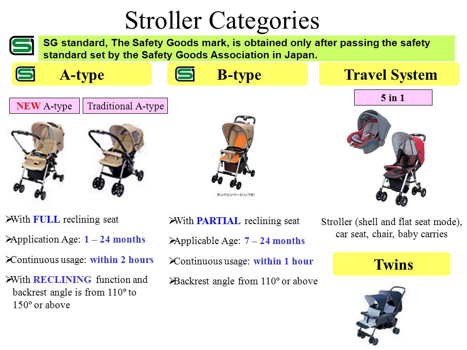 Stroller Categories A-type B-type Travel System Twins