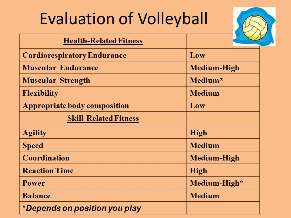 Evaluation of Volleyball