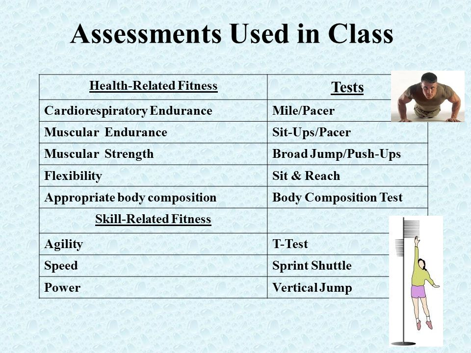 Assessments Used in Class