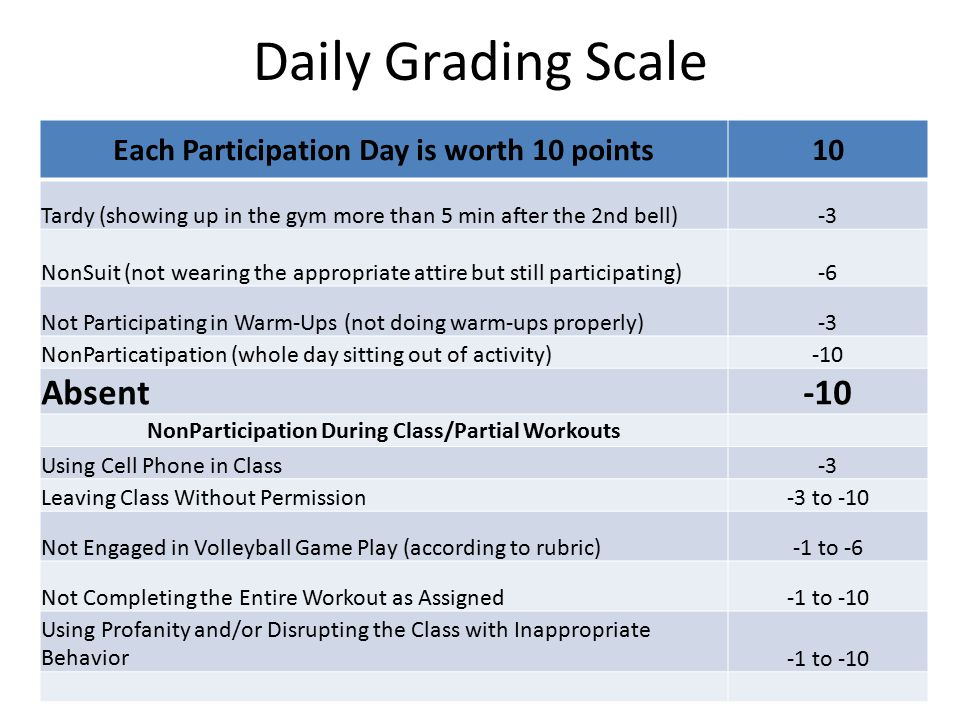 Daily Grading Scale Absent Each Participation Day is worth 10 points