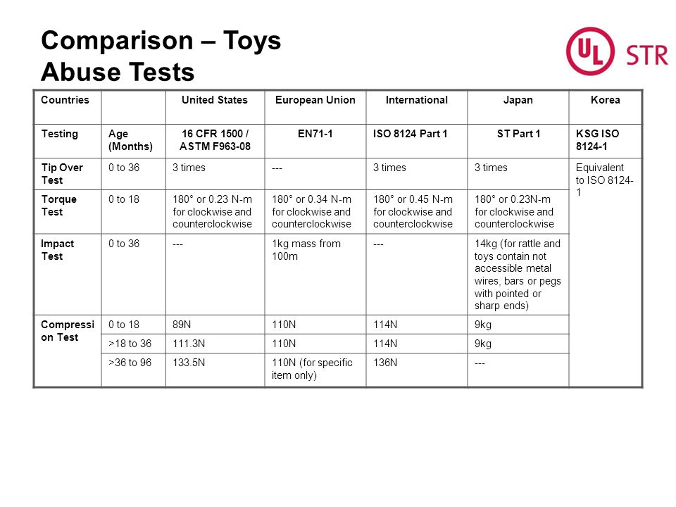 Comparison – Toys Abuse Tests