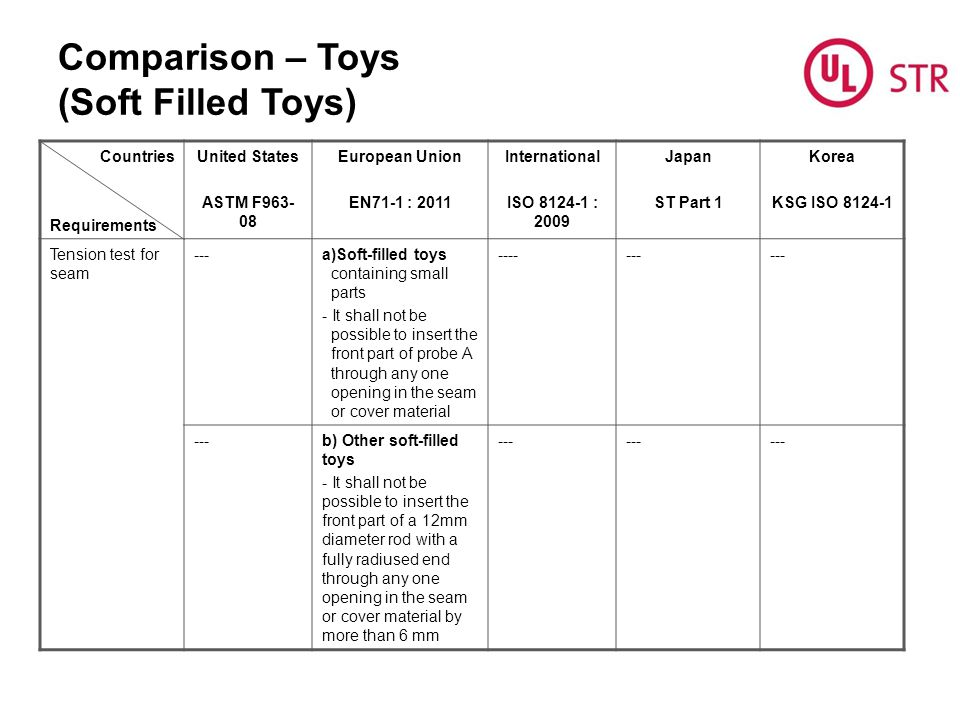 Comparison – Toys (Soft Filled Toys)