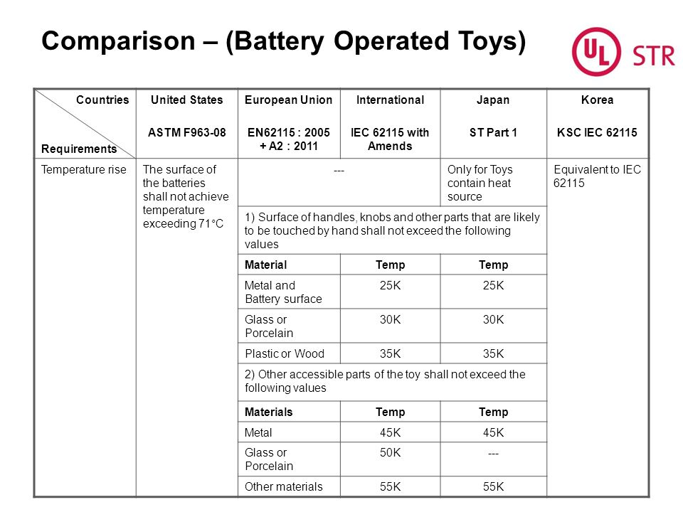 Comparison – (Battery Operated Toys)