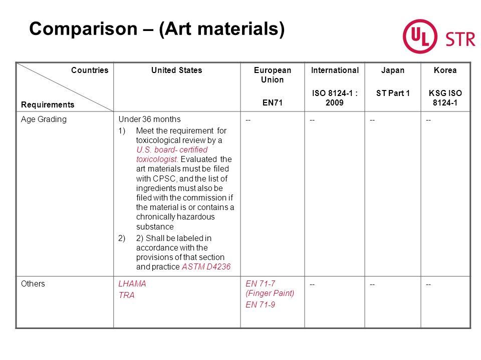 Comparison – (Art materials)