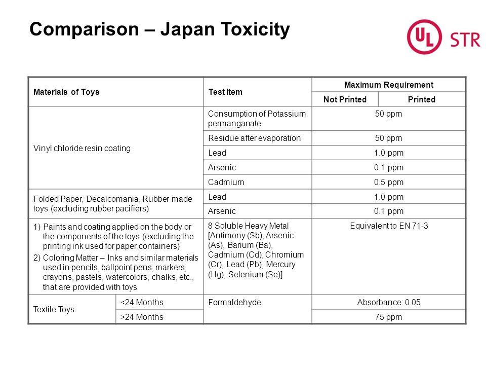 Comparison – Japan Toxicity