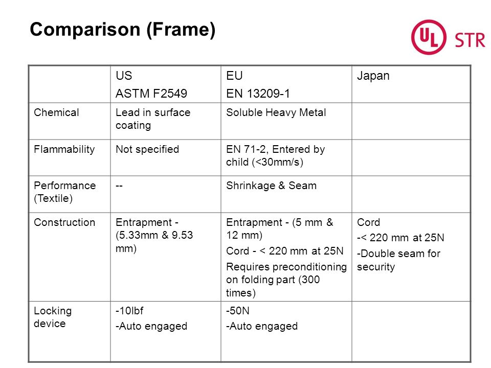 Comparison (Frame) US ASTM F2549 EU EN 13209-1 Japan Chemical