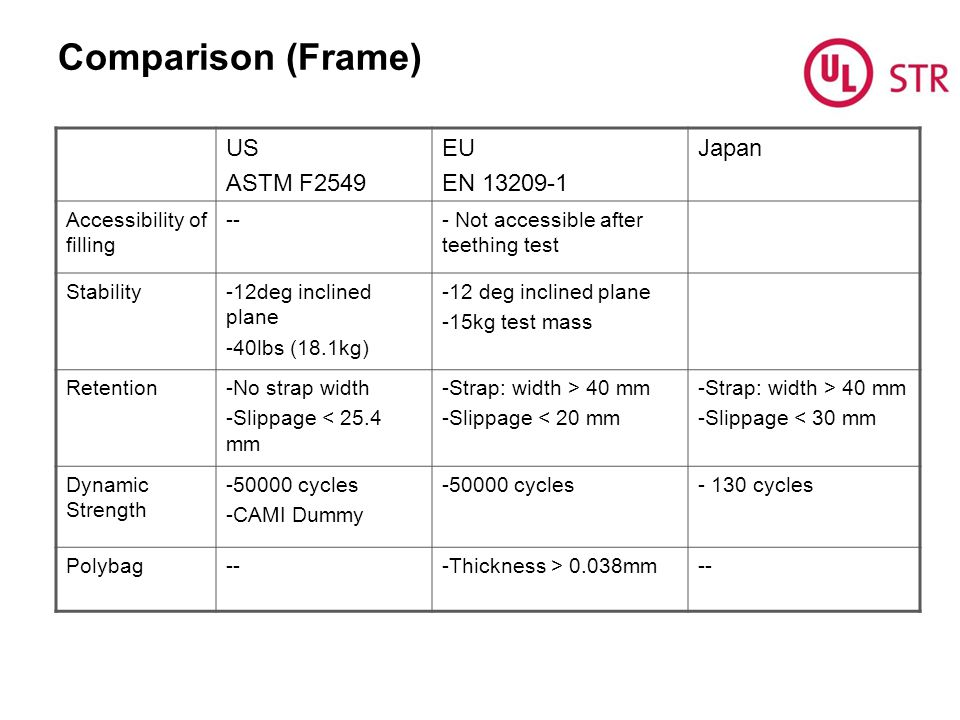 Comparison (Frame) US ASTM F2549 EU EN 13209-1 Japan