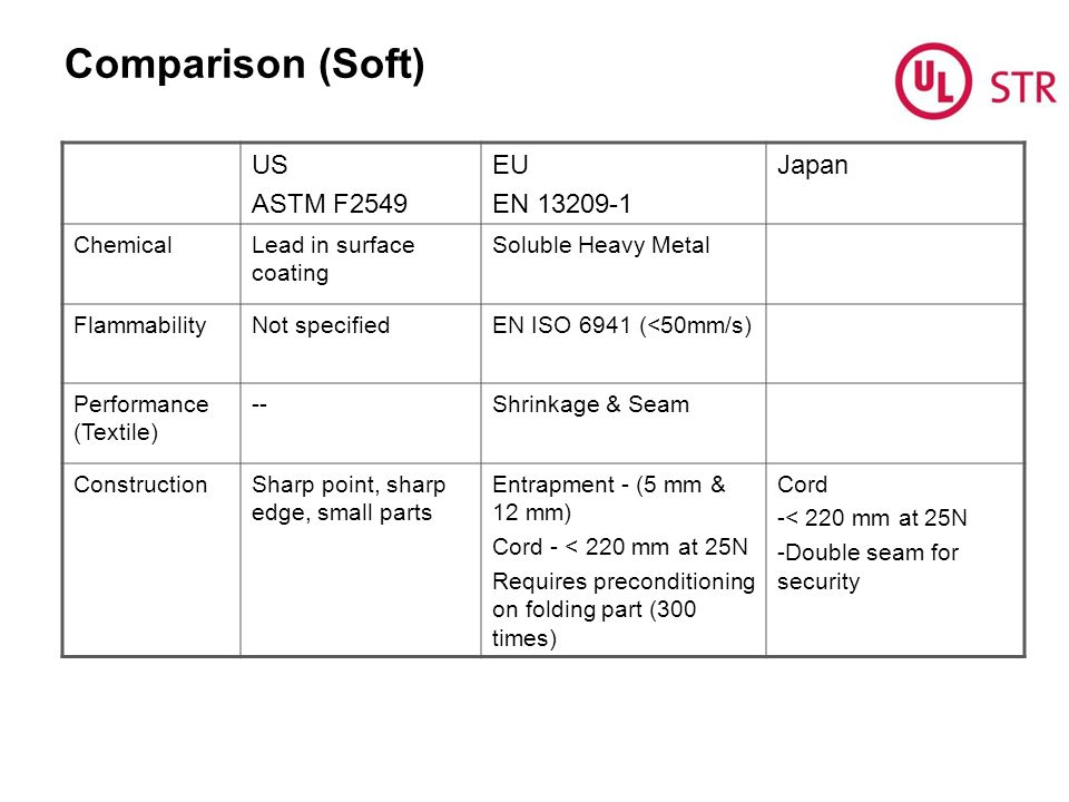Comparison (Soft) US ASTM F2549 EU EN 13209-1 Japan Chemical