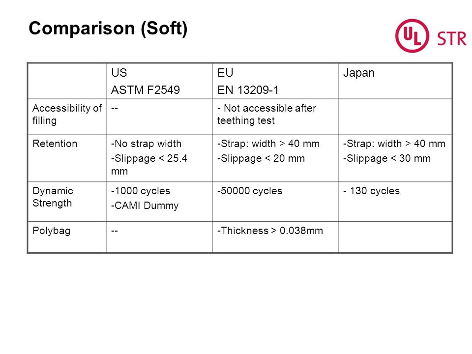Comparison (Soft) US ASTM F2549 EU EN 13209-1 Japan