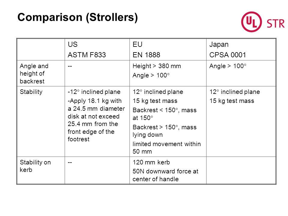Comparison (Strollers)