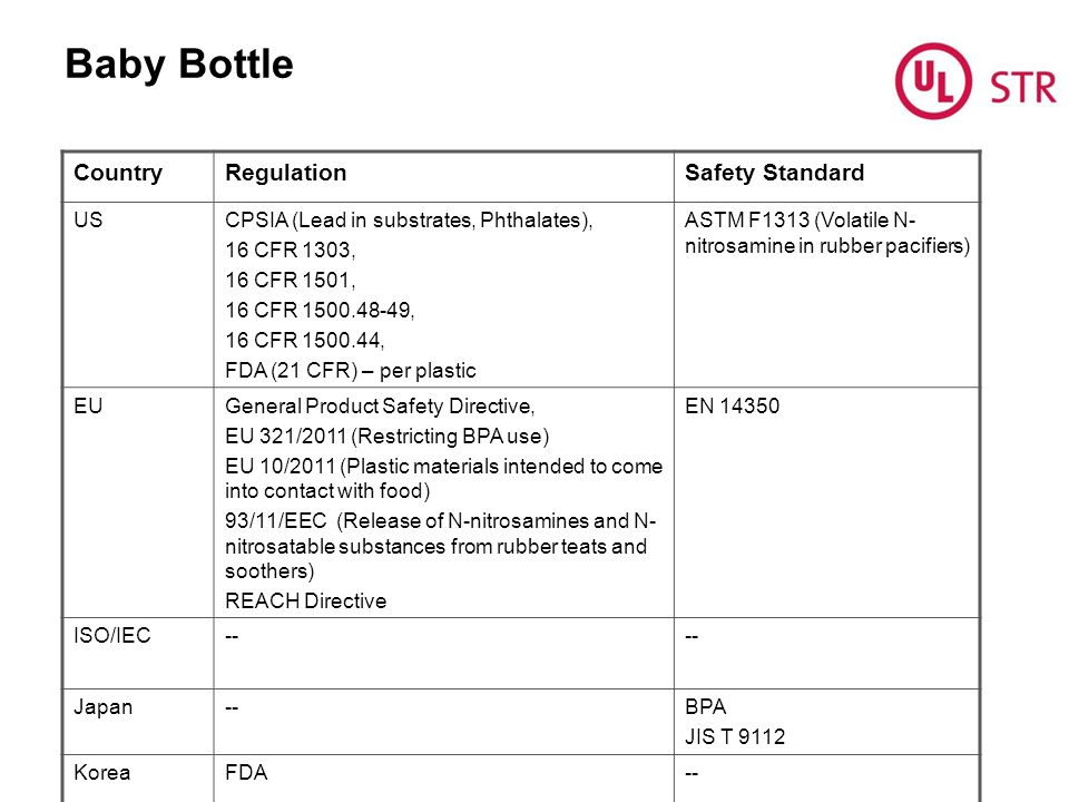 Baby Bottle Country Regulation Safety Standard US