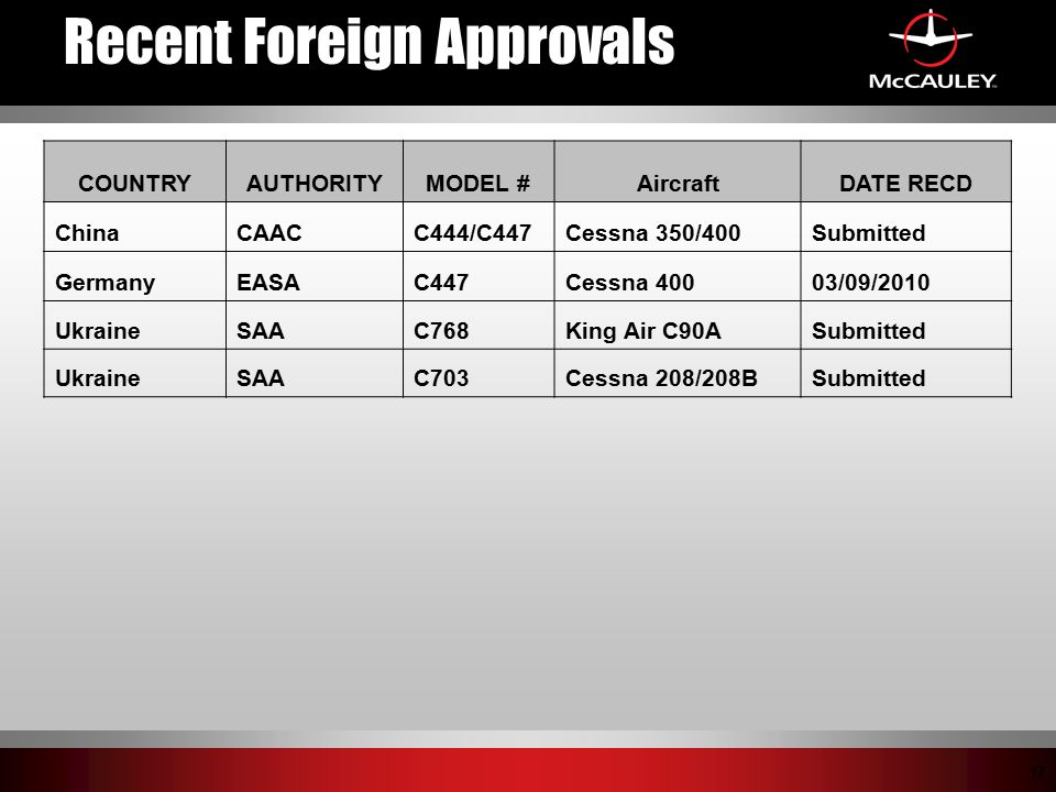 Recent Foreign Approvals
