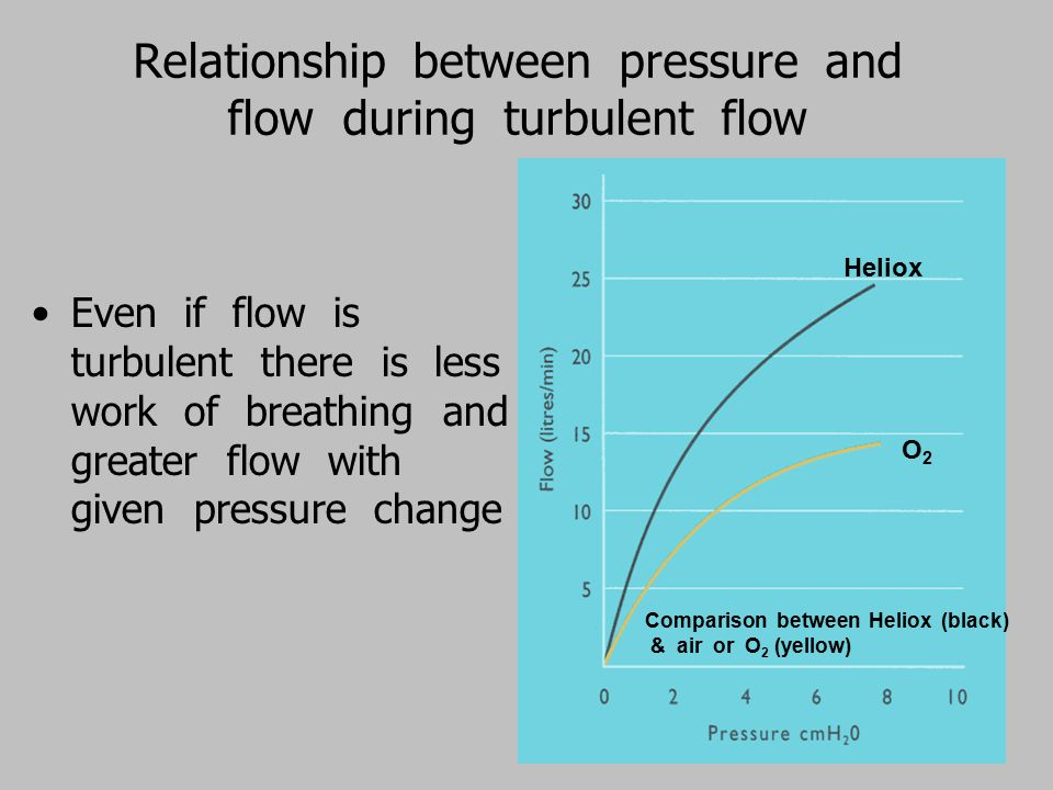 Relationship between pressure and flow during turbulent flow