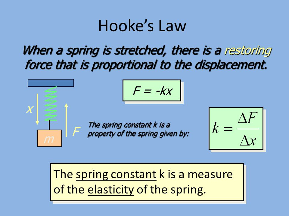 Hooke's Law When a spring is stretched, there is a restoring force that is proportional to the displacement.