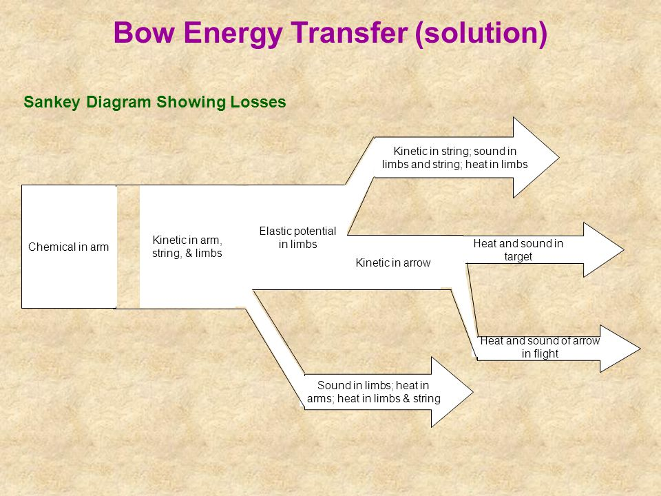 Bow Energy Transfer (solution)
