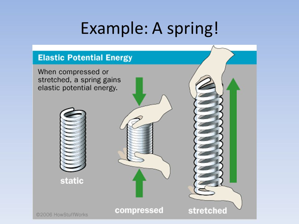Example: A spring!