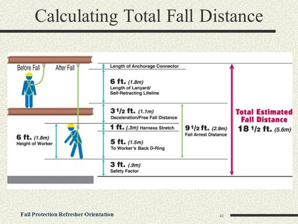 Calculating Total Fall Distance