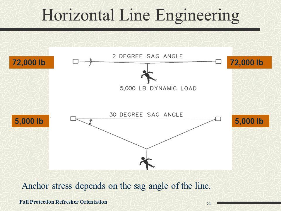 Horizontal Line Engineering