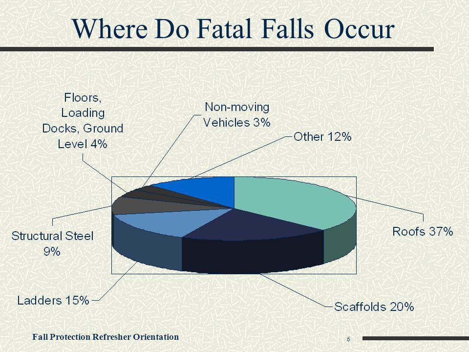 Where Do Fatal Falls Occur