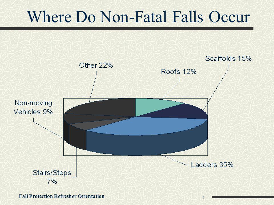 Where Do Non-Fatal Falls Occur