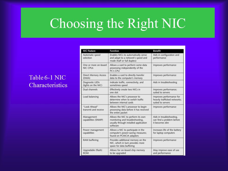 Choosing the Right NIC Table 6-1 NIC Characteristics