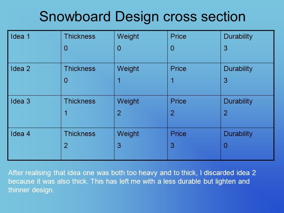 Snowboard Design cross section