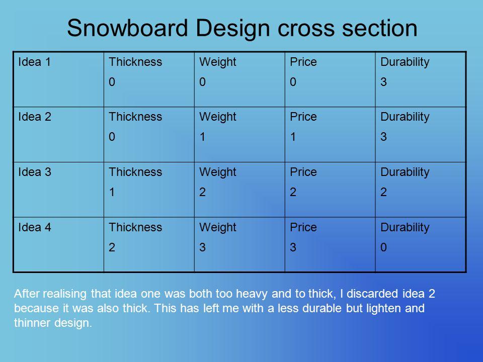Snowboard Design cross section