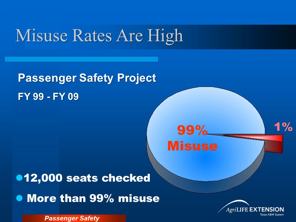 Misuse Rates Are High 99% Misuse Passenger Safety Project 1%