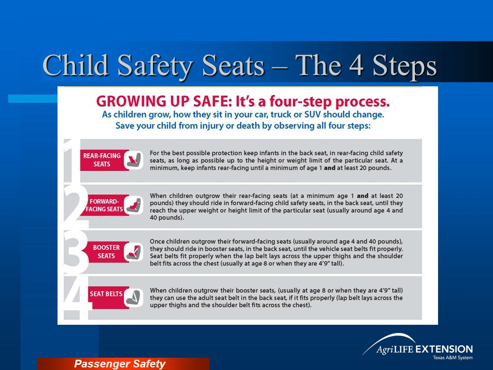 Child Safety Seats – The 4 Steps