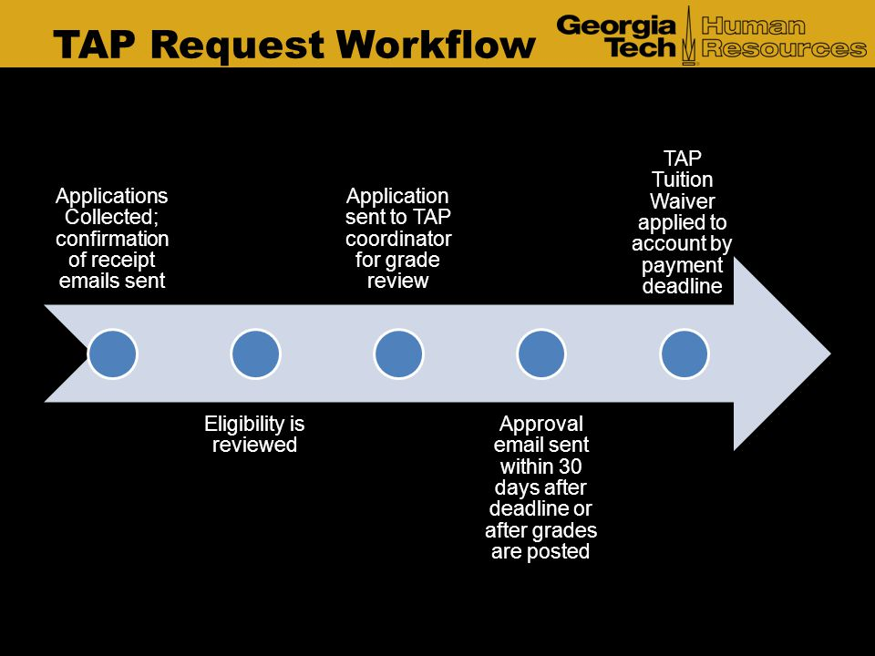 TAP Request Workflow Applications Collected; confirmation of receipt emails sent. Eligibility is reviewed.