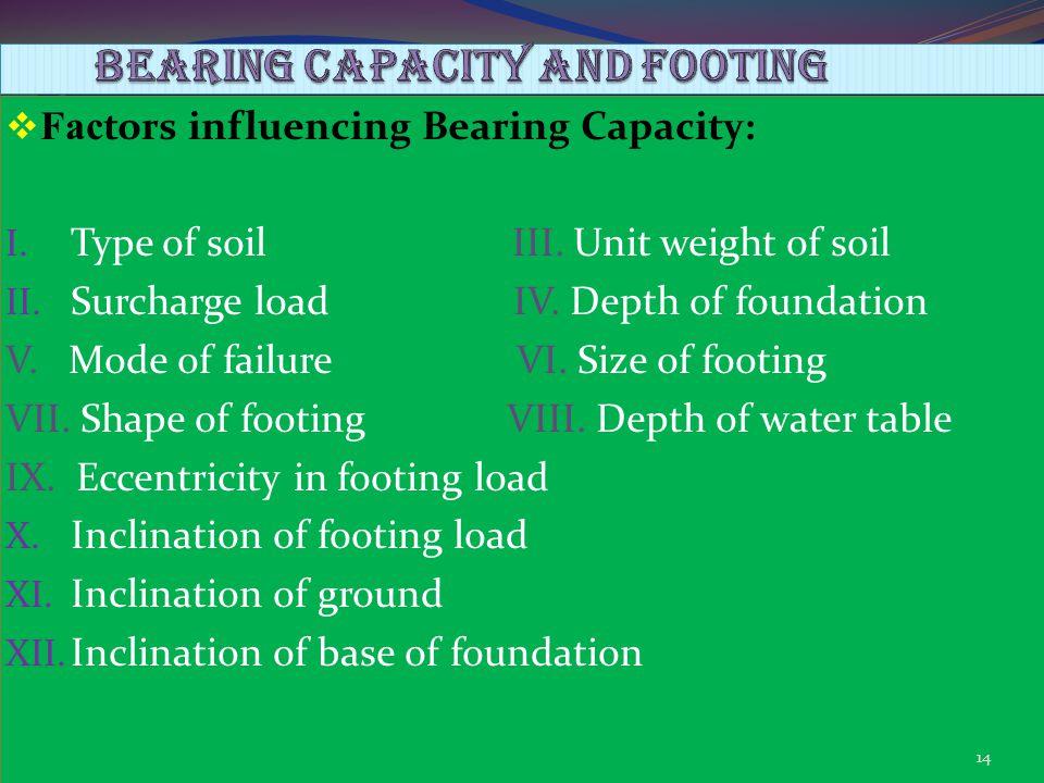 BEARING CAPACITY and footing