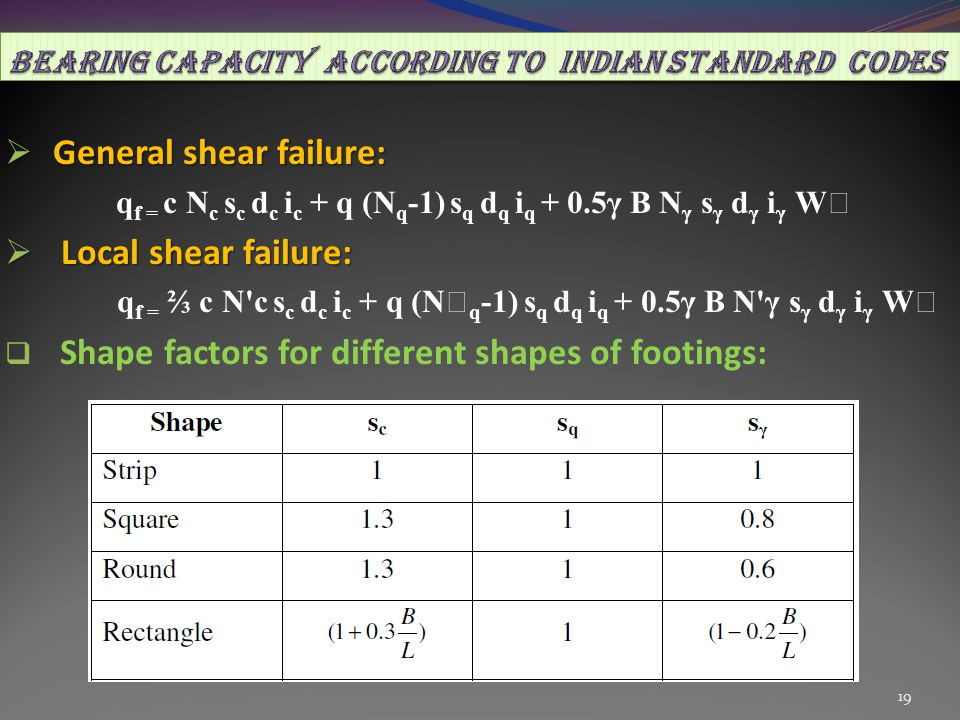 BEARING CAPACITY ACCORDING TO INDIAN STANDARD CODES