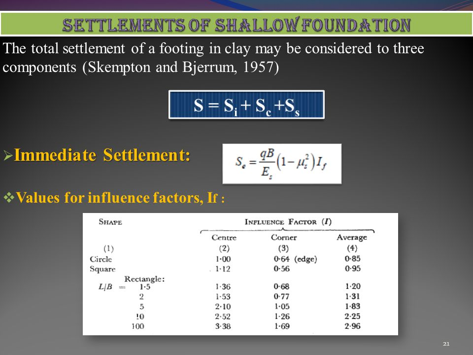 SETTLEMENTS OF SHALLOW FOUNDATION