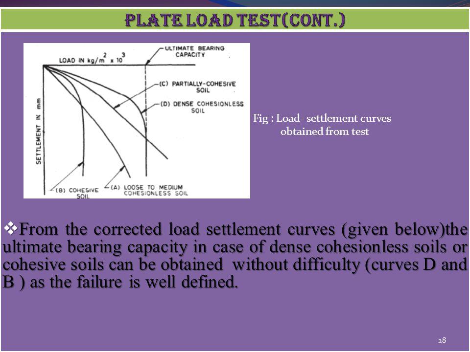 Fig : Load- settlement curves