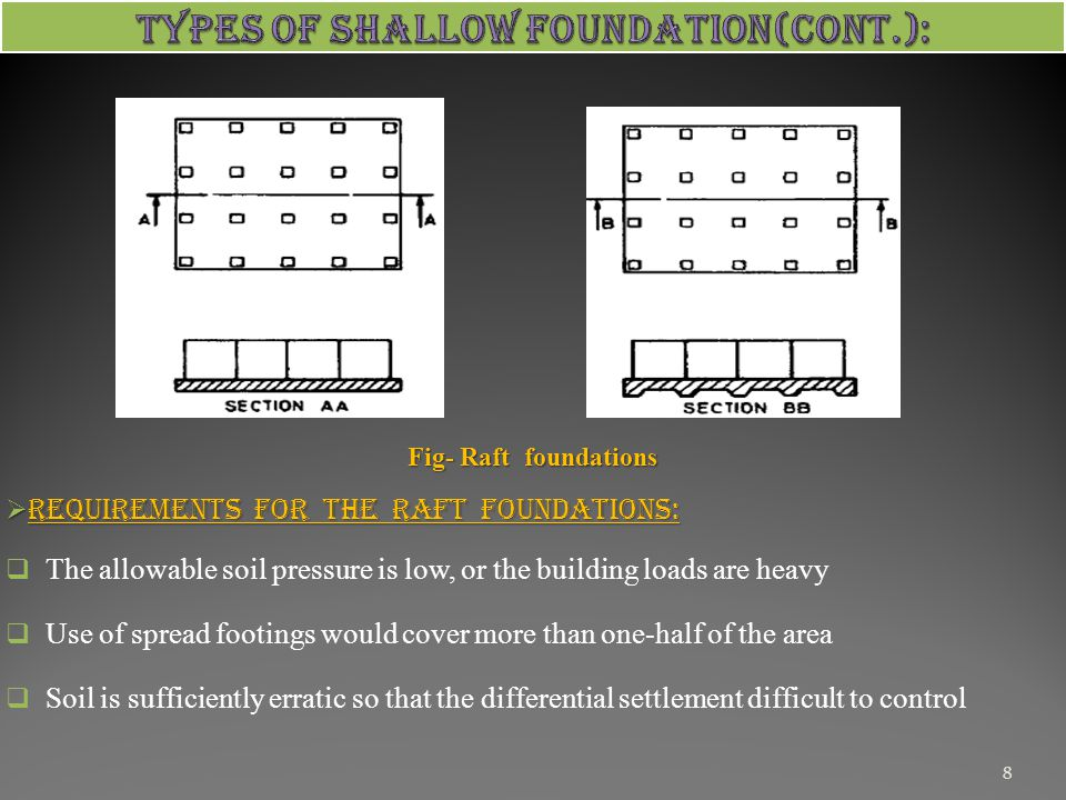 Types of Shallow Foundation(CONT.):