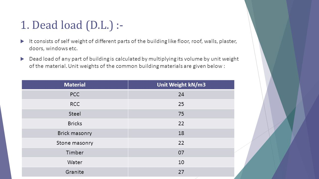 1. Dead load (D.L.) :- It consists of self weight of different parts of the building like floor, roof, walls, plaster, doors, windows etc.