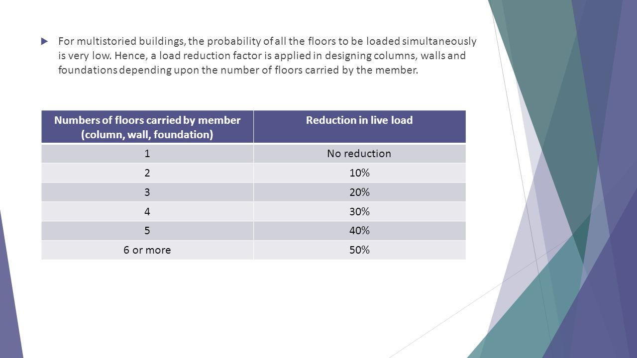 Numbers of floors carried by member (column, wall, foundation)