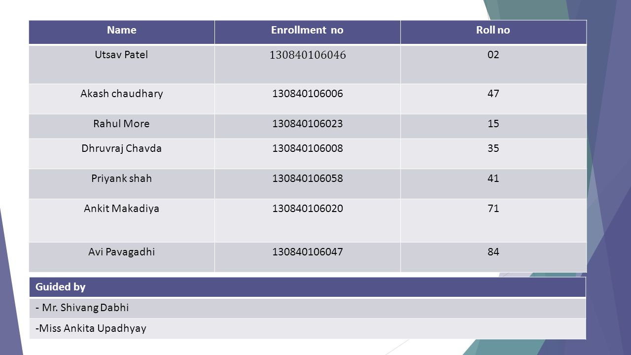 Name Enrollment no. Roll no. Utsav Patel. 130840106046. 02. Akash chaudhary. 130840106006. 47.