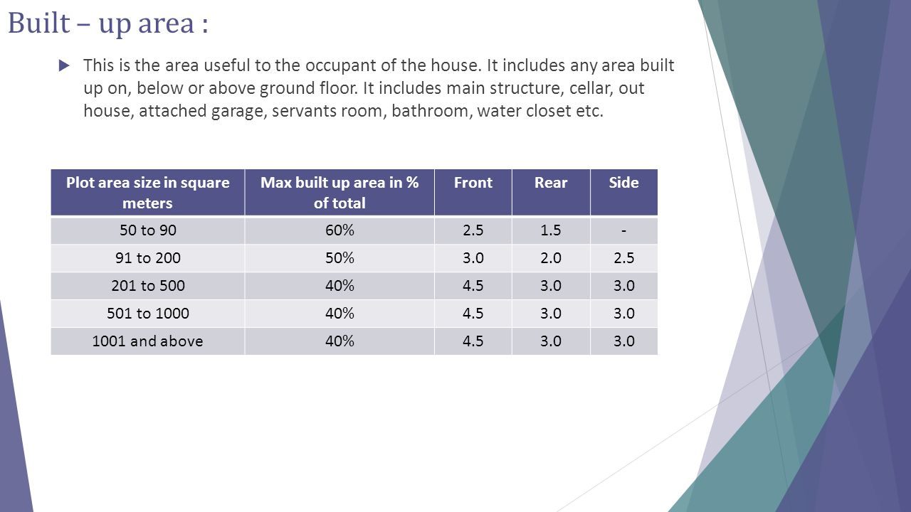 Plot area size in square meters Max built up area in % of total
