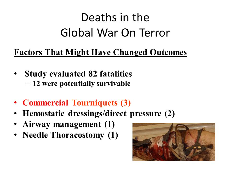 Deaths in the Global War On Terror