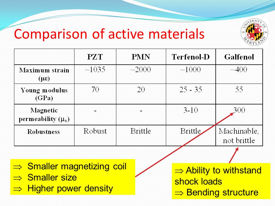 Comparison of active materials
