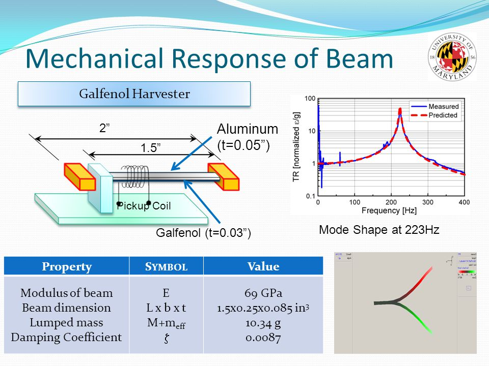 Mechanical Response of Beam