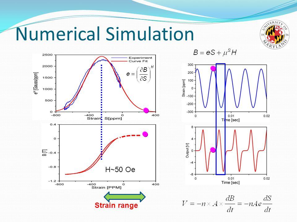 Numerical Simulation H~50 Oe Strain range