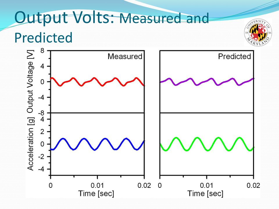 Output Volts: Measured and Predicted